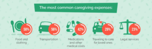 What family caregivers spend money on